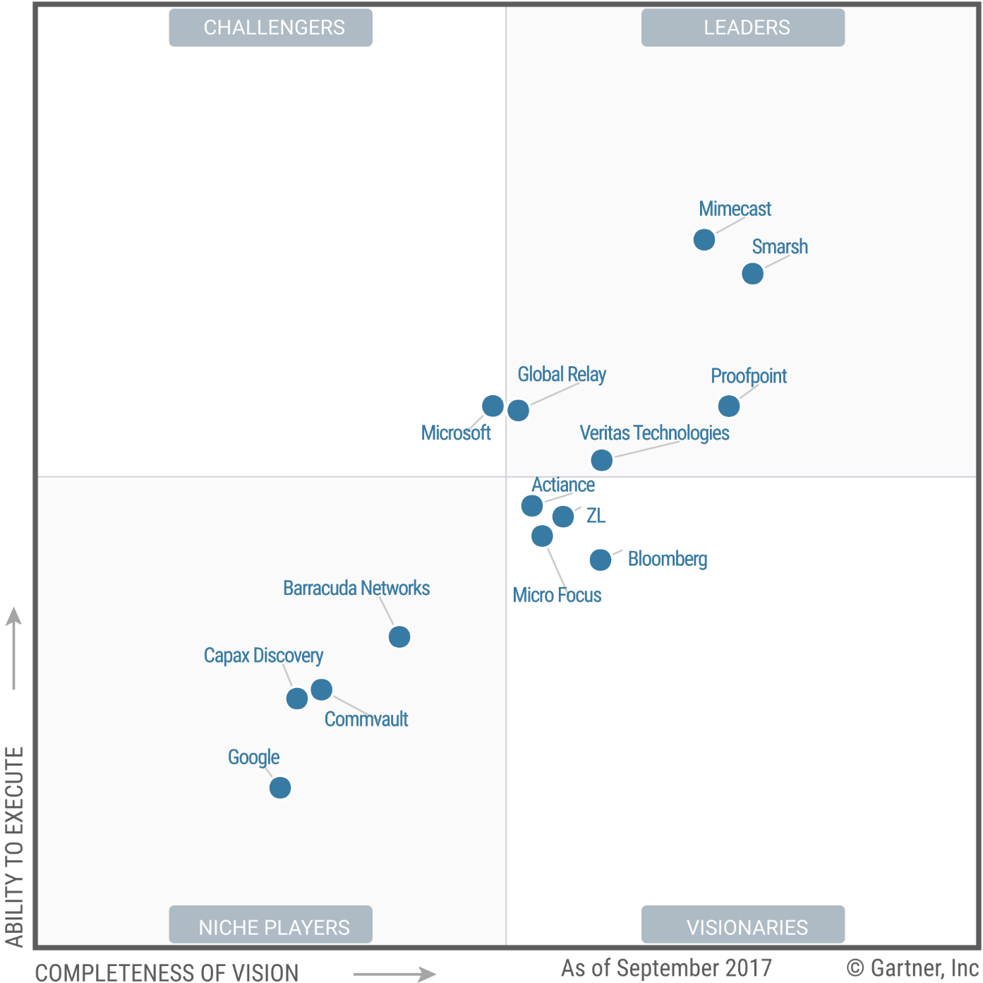 magic-quadrant-for-enterprise-information-archiving