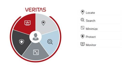 The most powerful Information Governance solution – Veritas Enterprise Vault
