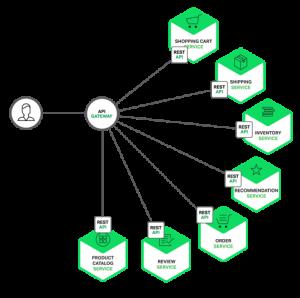 richardson-microservices-part2-3_api-gateway